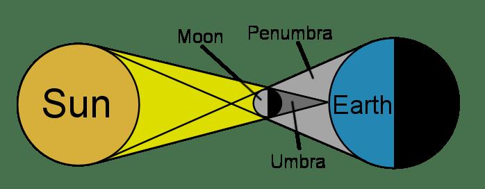 सूर्य ग्रहण कैसे होता है